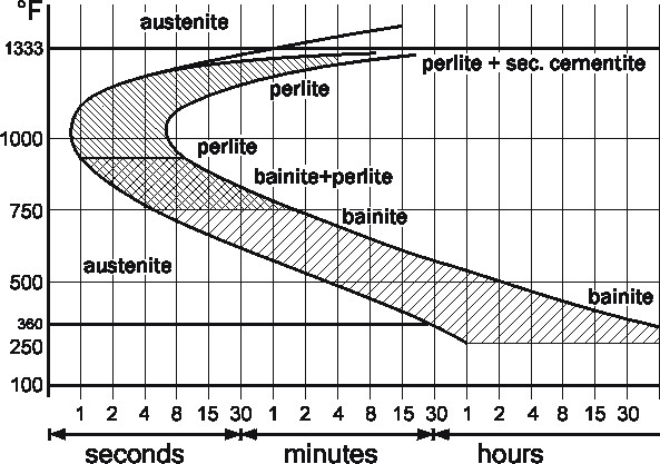 Gvtardy time temperature transformation diagram ccuart Image collections